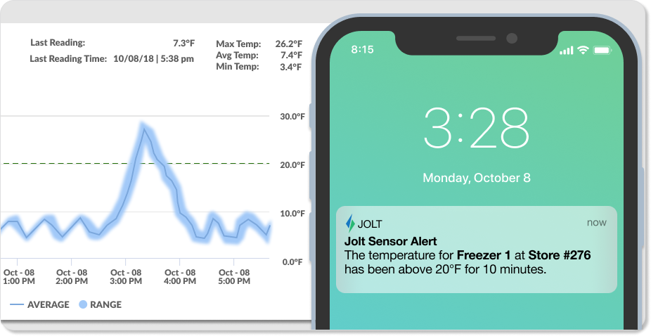 jolt sensor notification and graph