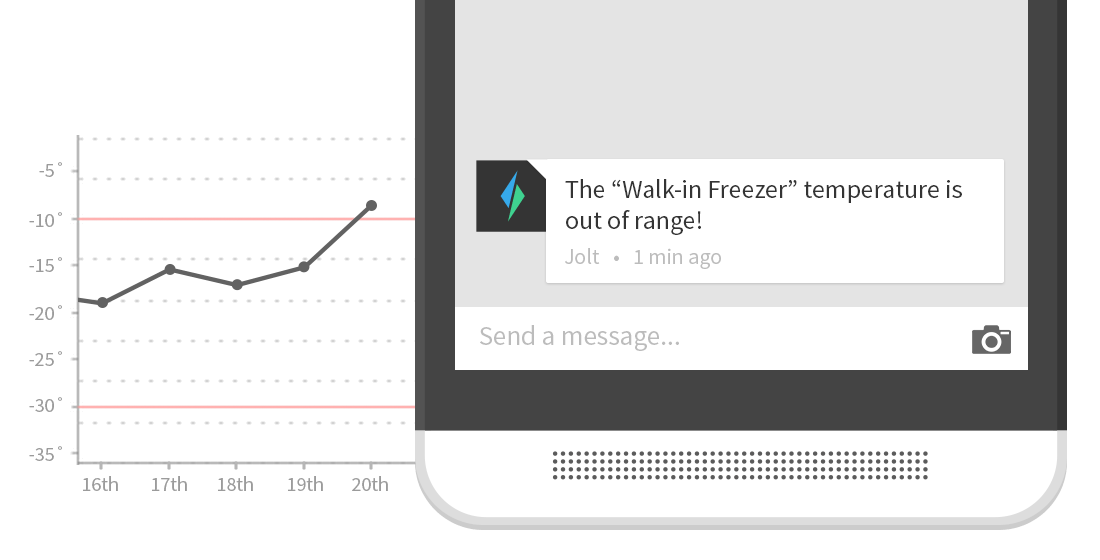 Jolt email and text alerts for checklist results